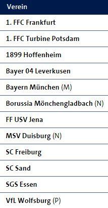 Tabelle Frauenbundesliga